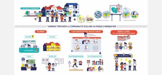 Vidéo 'Communauté scolaire face au risque d'inondation : comment s'y préparer ?'